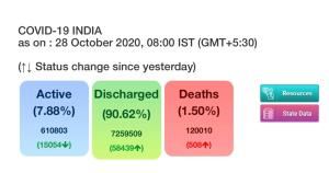 Fresh COVID-19 cases remain below 45k in India; t...