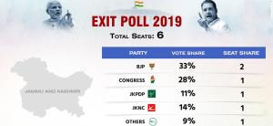 Jammu and Kashmir Exit Poll 2019: BJP to get 2 se...