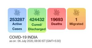 India sees spike of 24,248 COVID-19 cases, tally ...