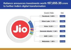 Reliance strikes 6th deal, sells 1.85 pc in Jio P...