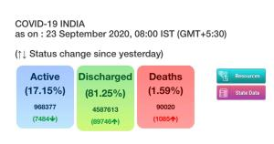 With spike of 83,347 cases, India