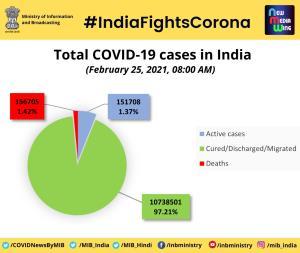 COVID-19: India records 16,738 new cases, 138 fre...