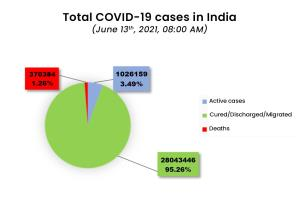Daily COVID-19 count in India remains below one l...
