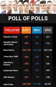 Exit polls predict clear majority for PM Modi-led...