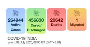 India sees spike of 22,752 COVID-19 cases, tally ...