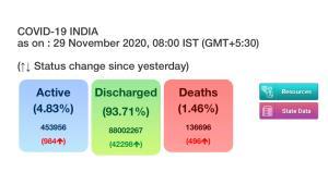 India reports 41,810 new COVID-19 cases, 42,298 r...