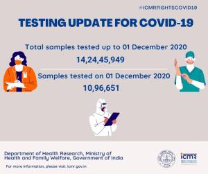 Nearly 11 lakh COVID samples tested in country in...