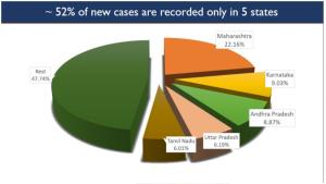 5 states account for 60 pc active COVID cases, 52...