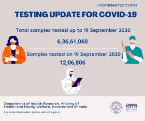 Record 12 lakh samples tested for COVID-19 in las...