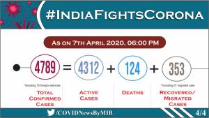 COVID-19 cases in India reach 4,789, total deaths...