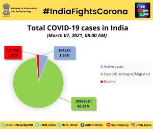 18,711 new COVID-19 cases reported in India in la...