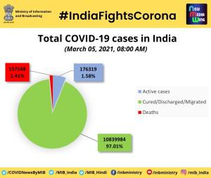 COVID-19: India records 16,838 fresh cases, 113 m...