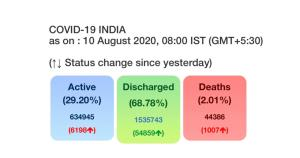 62,064 more COVID-19 cases in India, recoveries c...