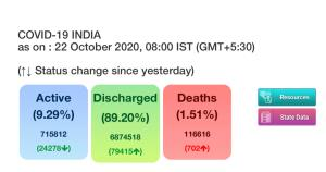 COVID-19: India records 55,839 new infections, 70...