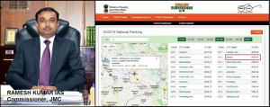 Jammu City ranking improves by 39 ranks in Swachh...