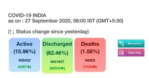 India reports 88,600 fresh COVID-19 cases, tally ...