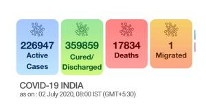 With spike of 19,148 cases, India