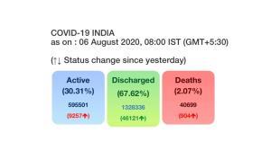 56,282 new cases push India