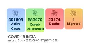 Record spike of 28,701 COVID-19 cases takes India...
