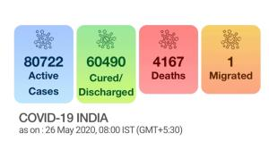 With 6,535 more cases, India